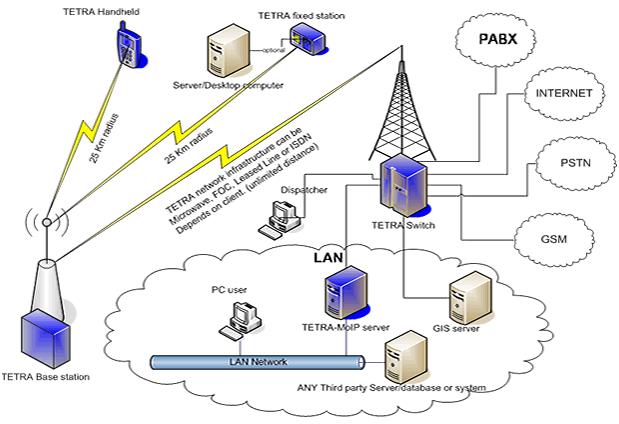 Giải pháp mạng telecom tích hợp