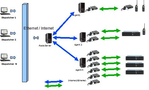 camera giám sát qua internet