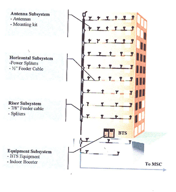 Distributed Antenna System Diagram